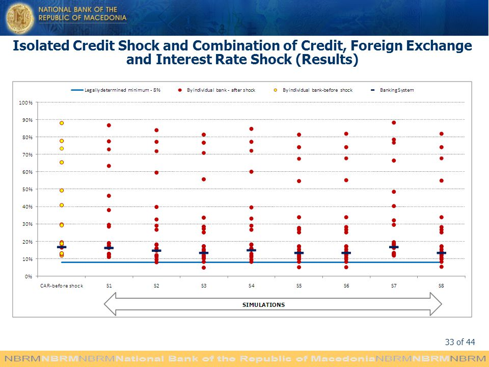 Isolated Credit Shock and Combination of Credit, Foreign Exchange and Interest Rate Shock (Results)