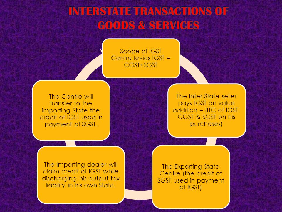 INTERSTATE TRANSACTIONS OF GOODS & SERVICES