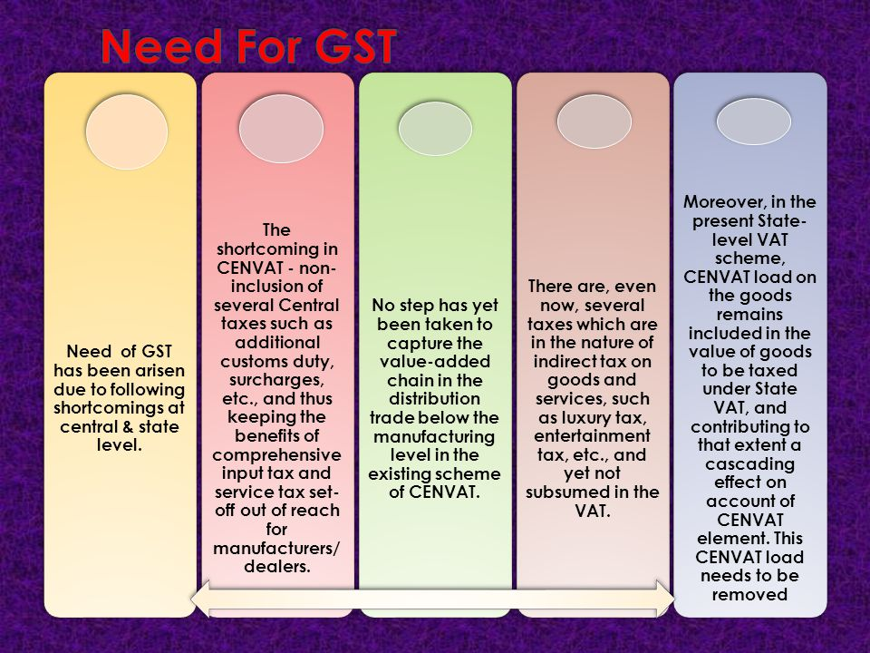Need For GST Need of GST has been arisen due to following shortcomings at central & state level.