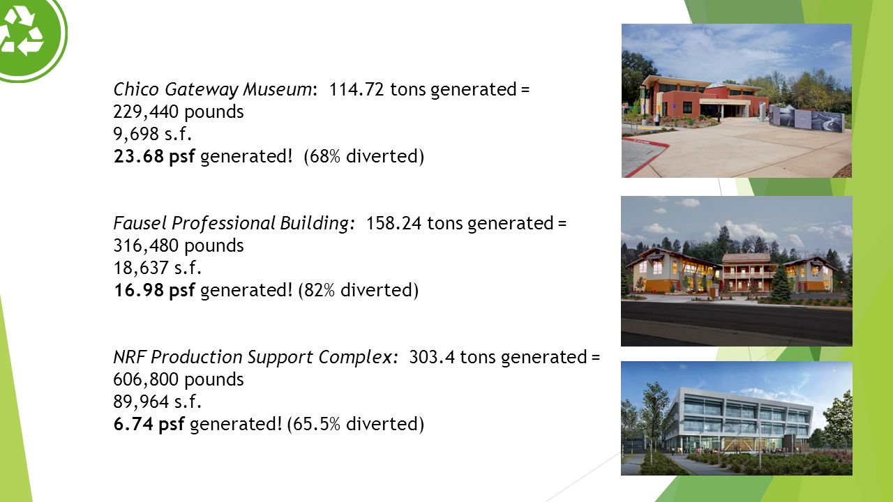 Chico Gateway Museum: 114.72 tons generated = 229,440 pounds