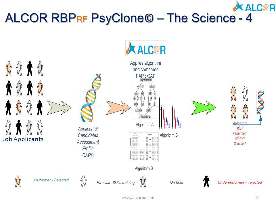 ALCOR RBPRF PsyClone© – The Science - 4