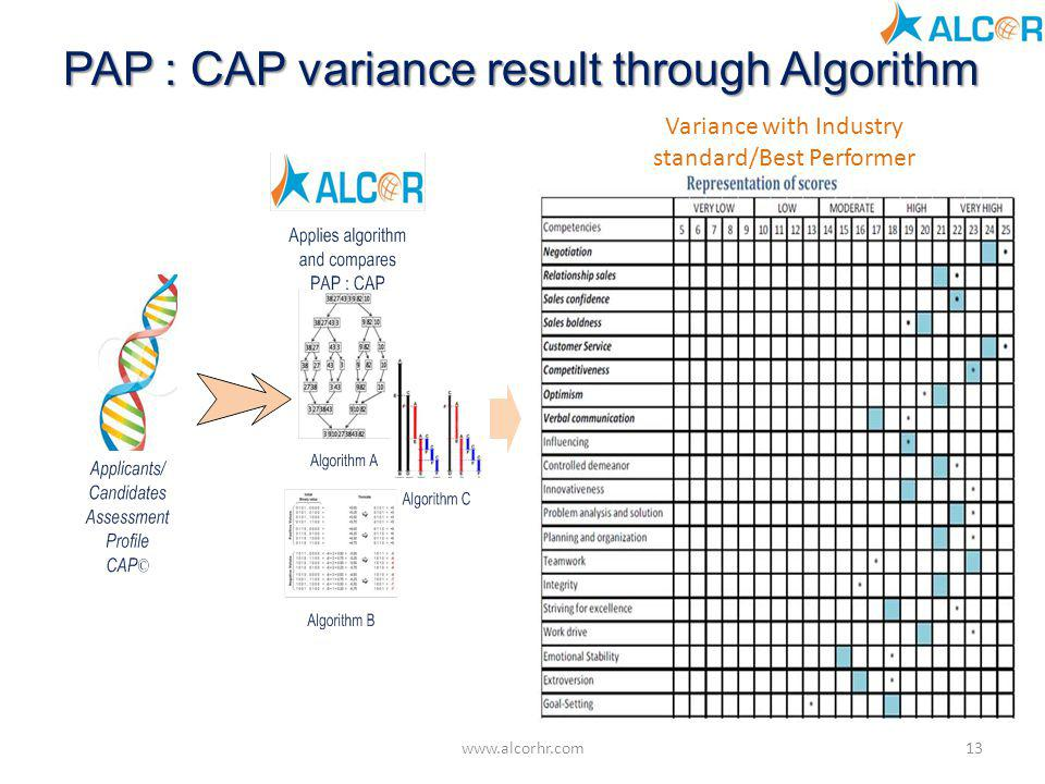 PAP : CAP variance result through Algorithm