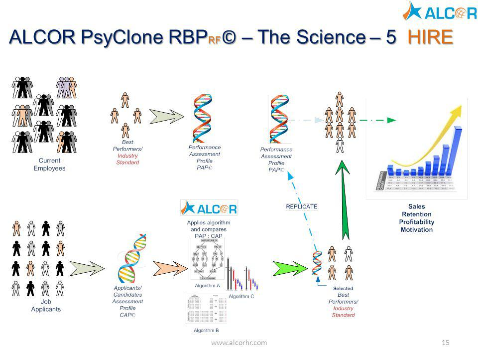 ALCOR PsyClone RBPRF© – The Science – 5 HIRE