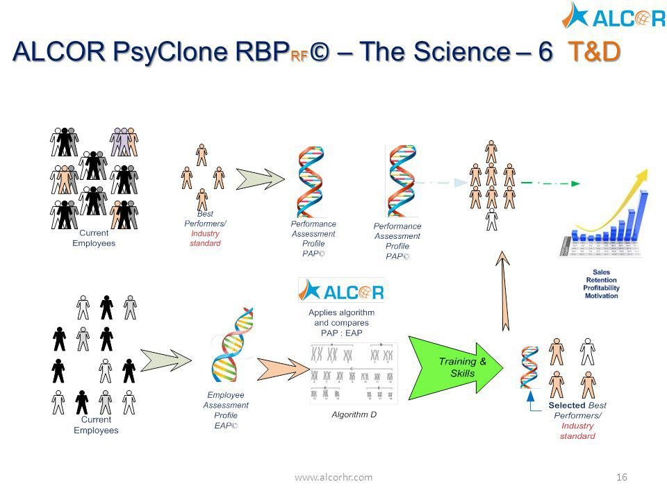 ALCOR PsyClone RBPRF© – The Science – 6 T&D