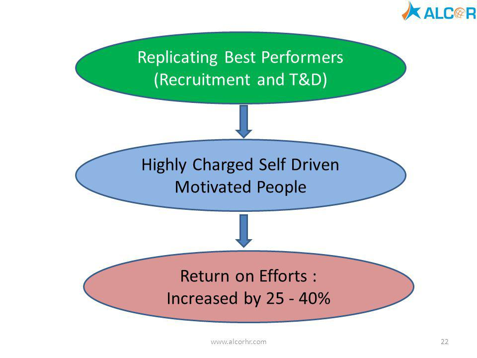 Replicating Best Performers (Recruitment and T&D)