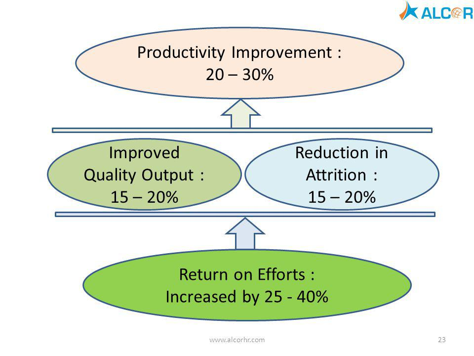 Productivity Improvement : 20 – 30%
