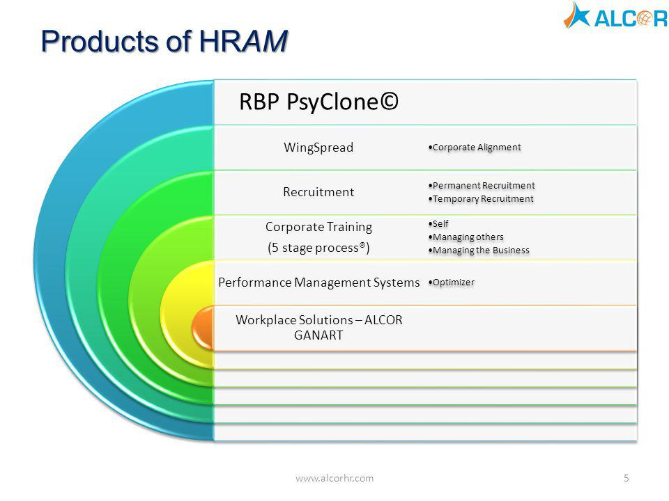 Products of HRAM RBP PsyClone© WingSpread Recruitment