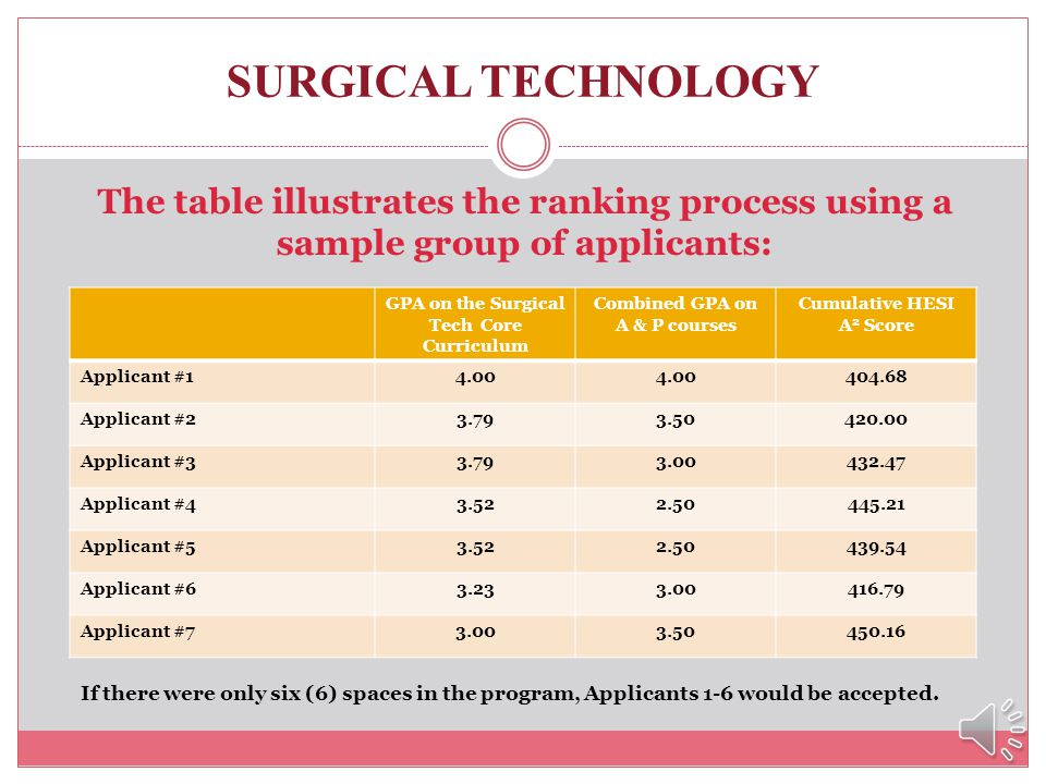 SURGICAL TECHNOLOGY The table illustrates the ranking process using a sample group of applicants: GPA on the Surgical Tech Core Curriculum.