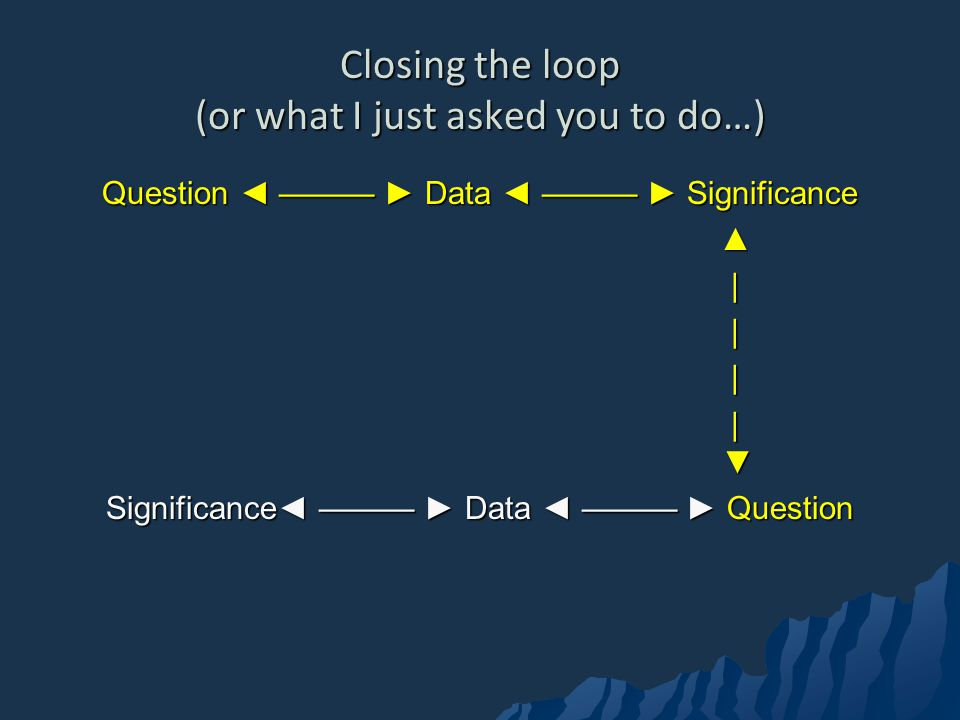 Closing the loop (or what I just asked you to do…)