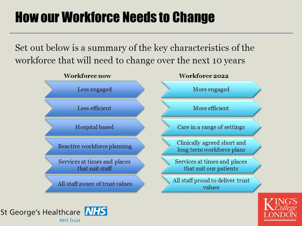 How our Workforce Needs to Change