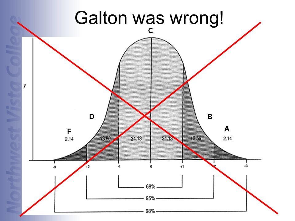Galton was wrong! C D B A A F