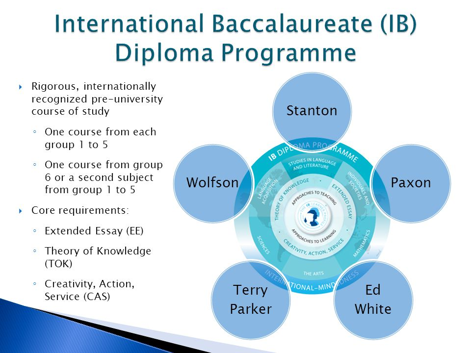 International Baccalaureate (IB) Diploma Programme