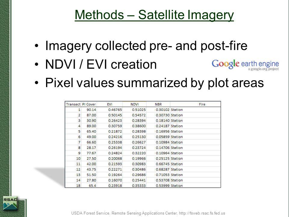 Methods – Satellite Imagery