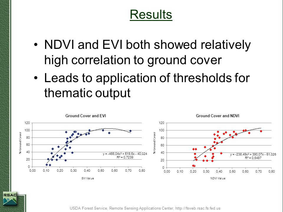NDVI and EVI both showed relatively high correlation to ground cover