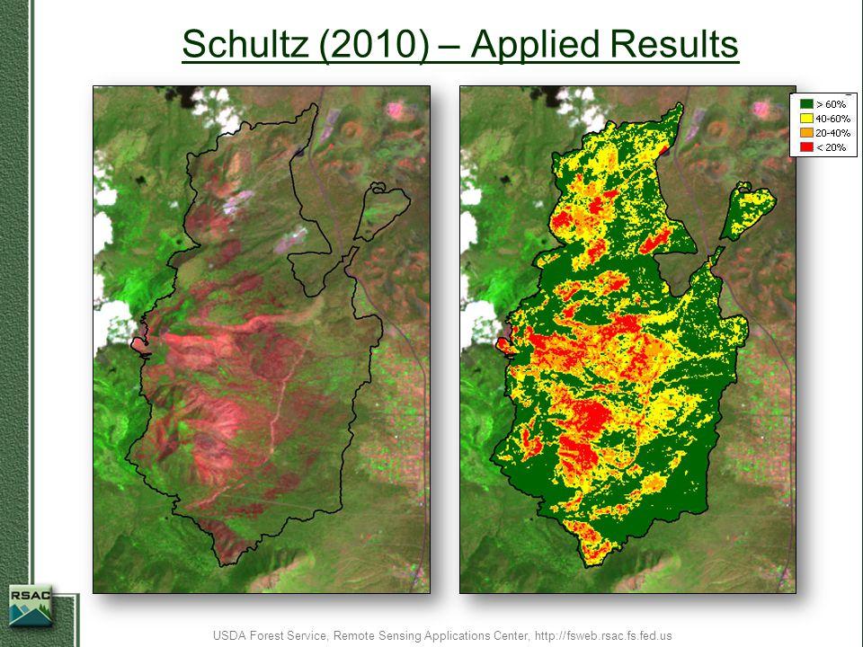 Schultz (2010) – Applied Results