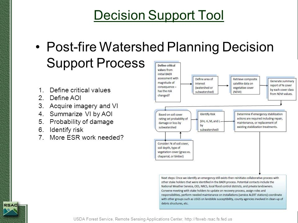 Post-fire Watershed Planning Decision Support Process