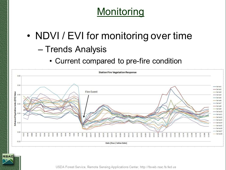 NDVI / EVI for monitoring over time