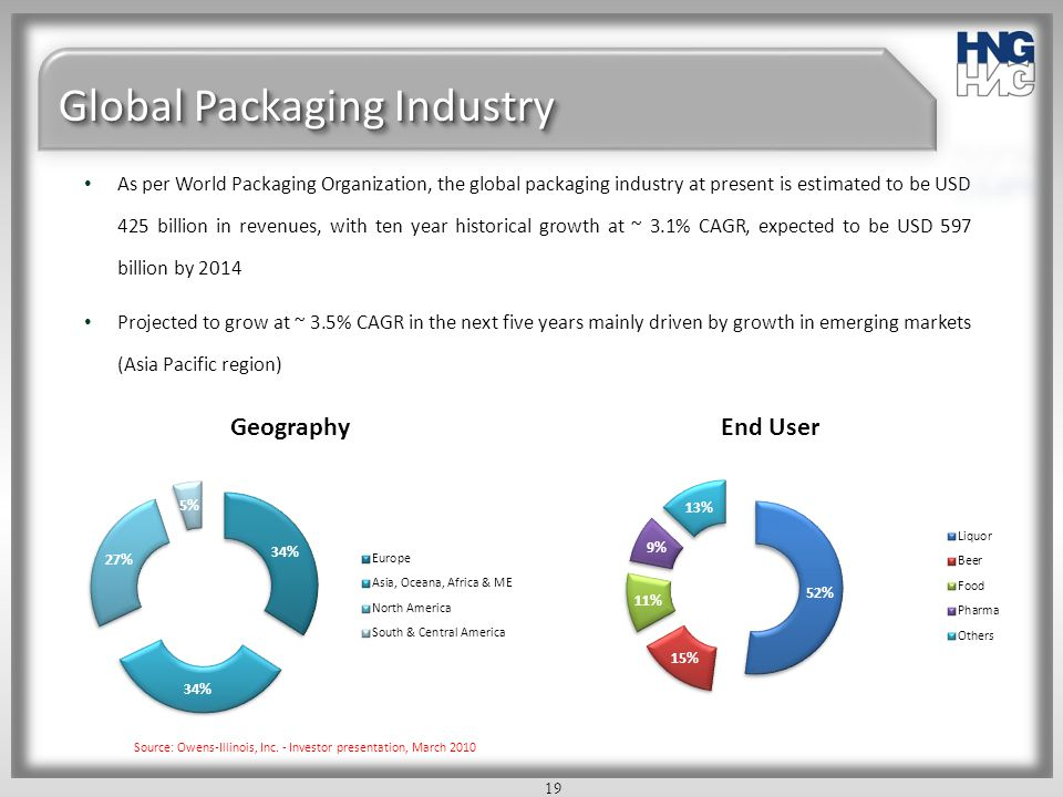 Global Packaging Industry