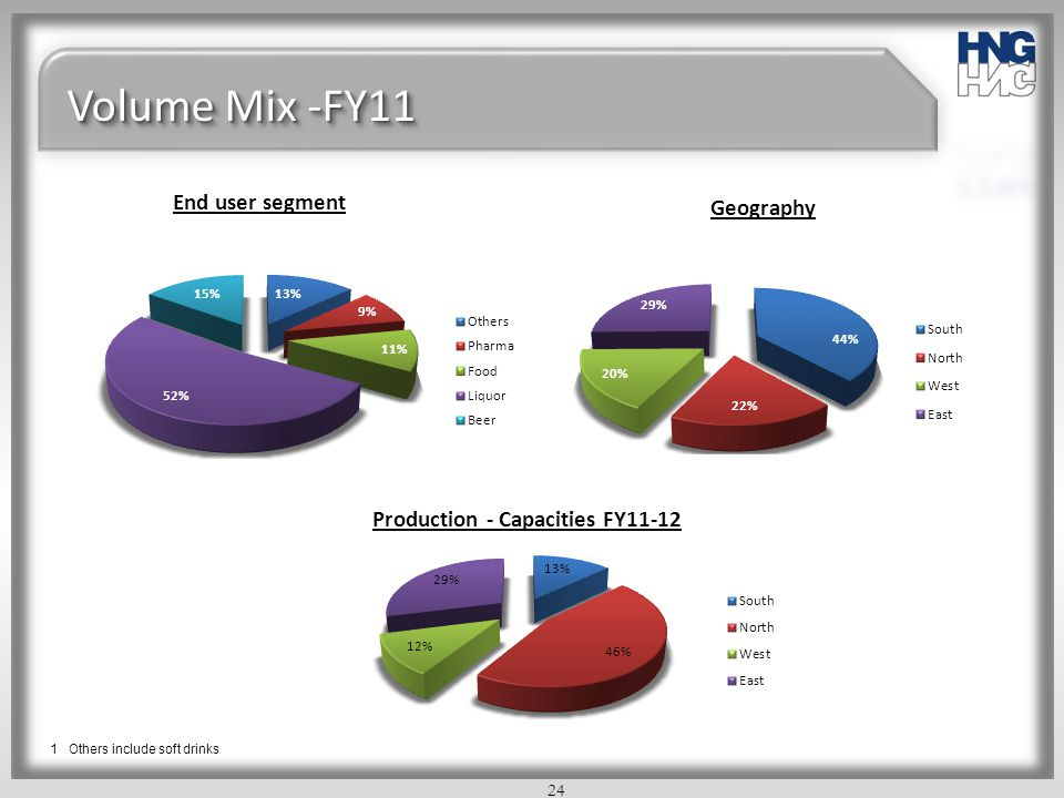 Production - Capacities FY11-12