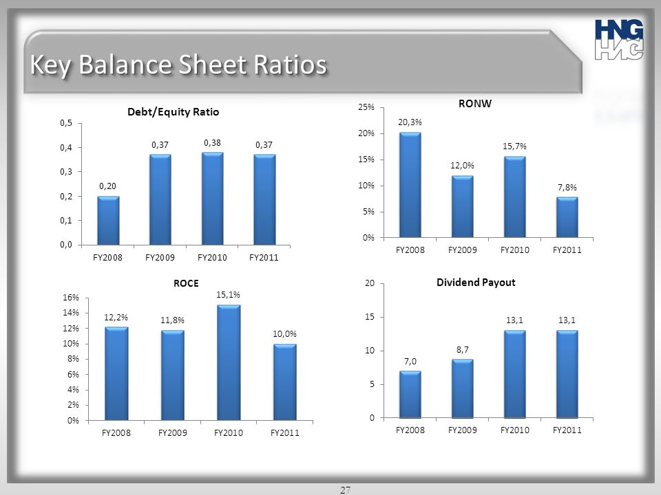 Key Balance Sheet Ratios