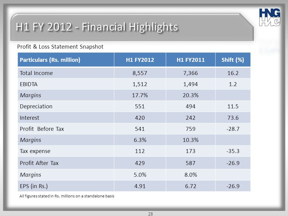 H1 FY 2012 - Financial Highlights