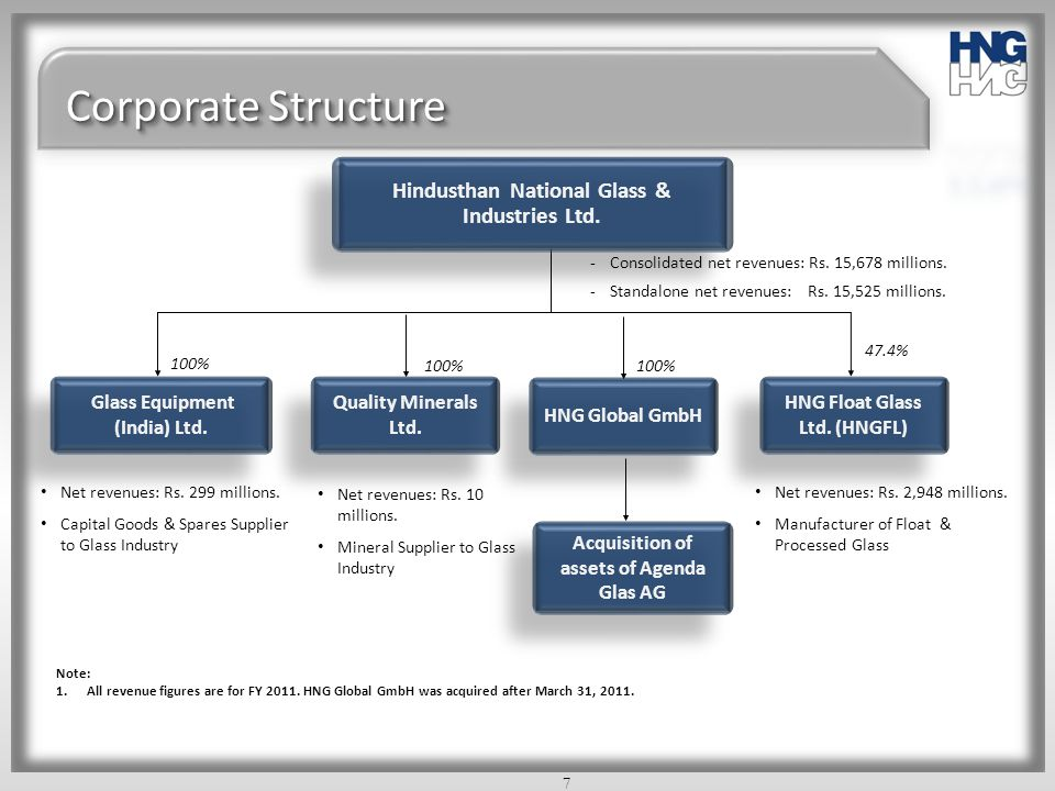 Corporate Structure Hindusthan National Glass & Industries Ltd.