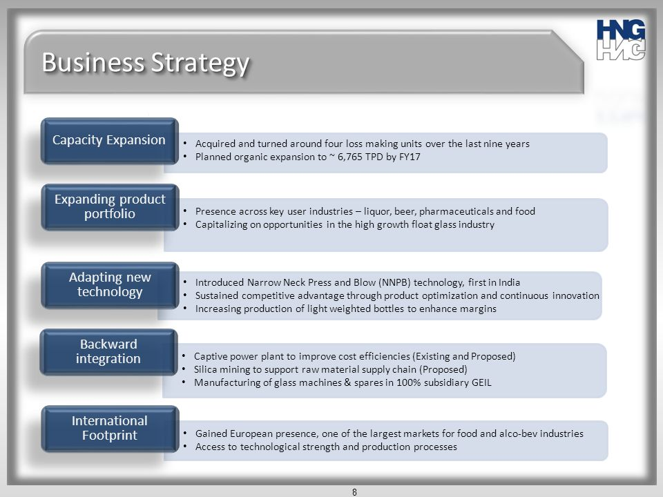 Business Strategy Capacity Expansion Expanding product portfolio