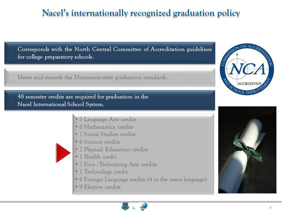 Nacel's internationally recognized graduation policy