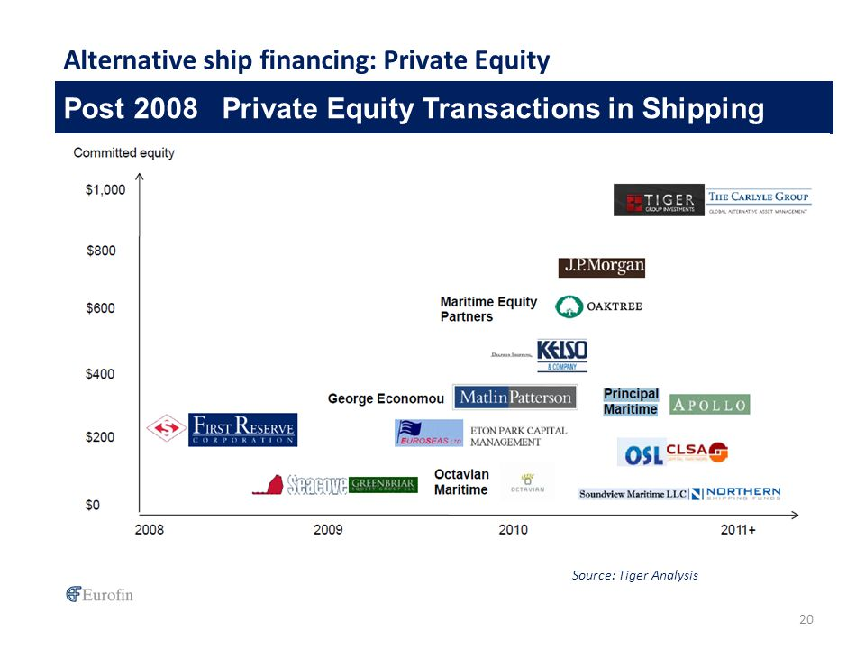 Post 2008 Private Equity Transactions in Shipping