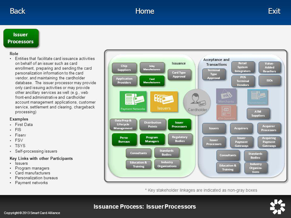 Issuance Process: Issuer Processors