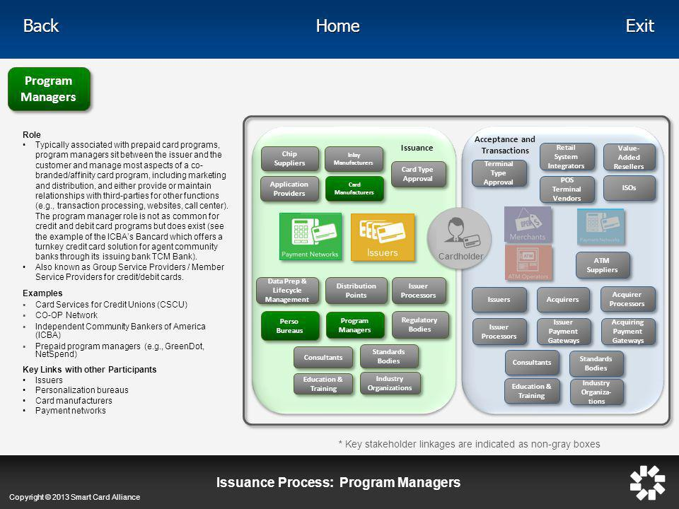 Issuance Process: Program Managers