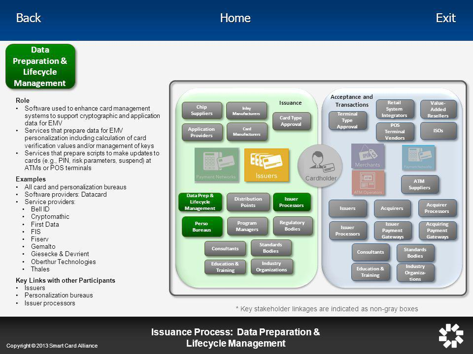 Data Preparation & Lifecycle Management