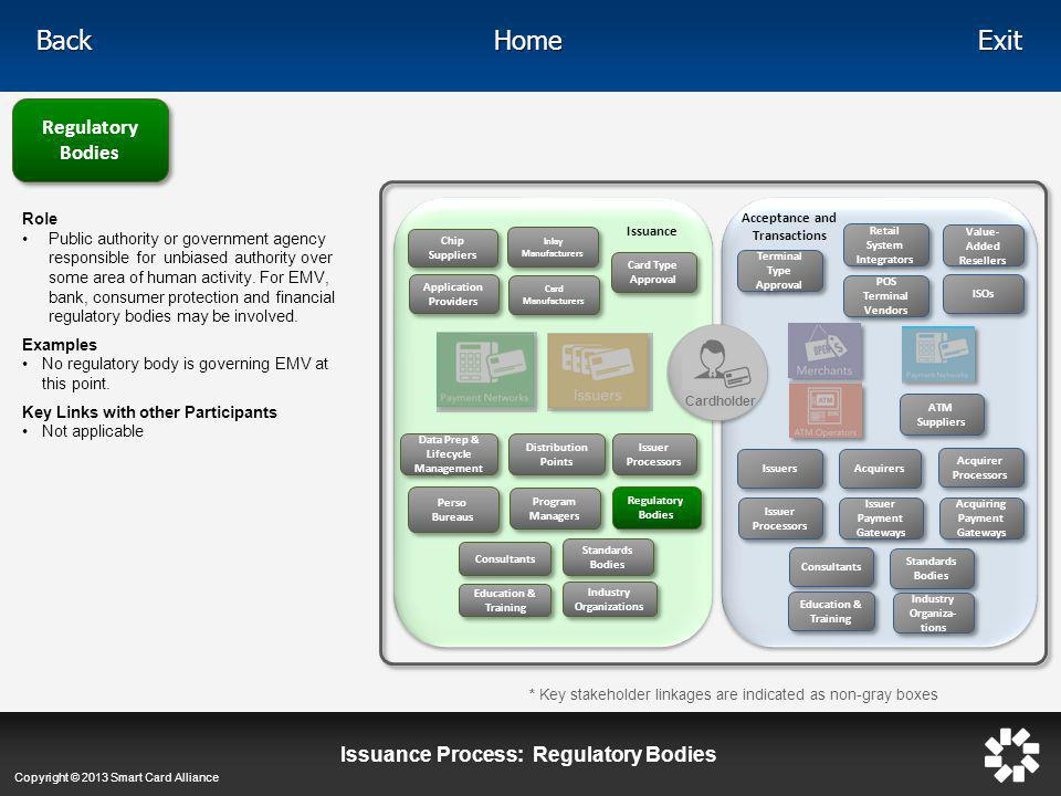 Issuance Process: Regulatory Bodies