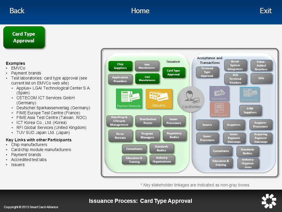 Issuance Process: Card Type Approval