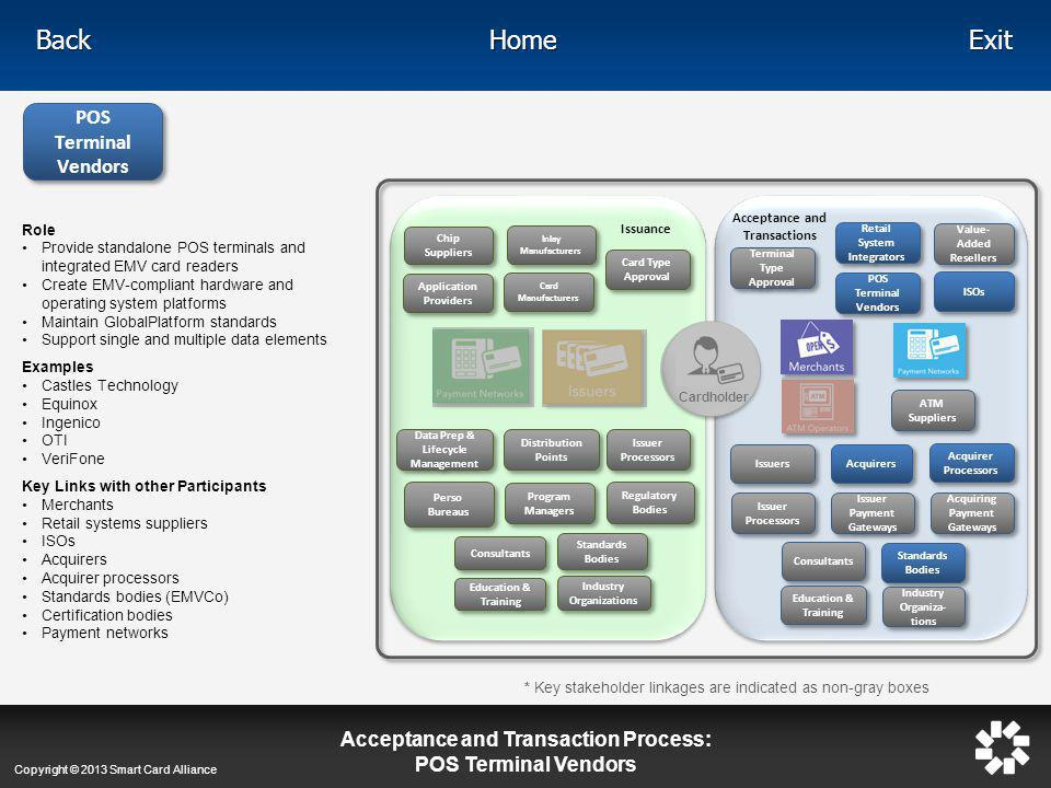 Acceptance and Transaction Process: POS Terminal Vendors