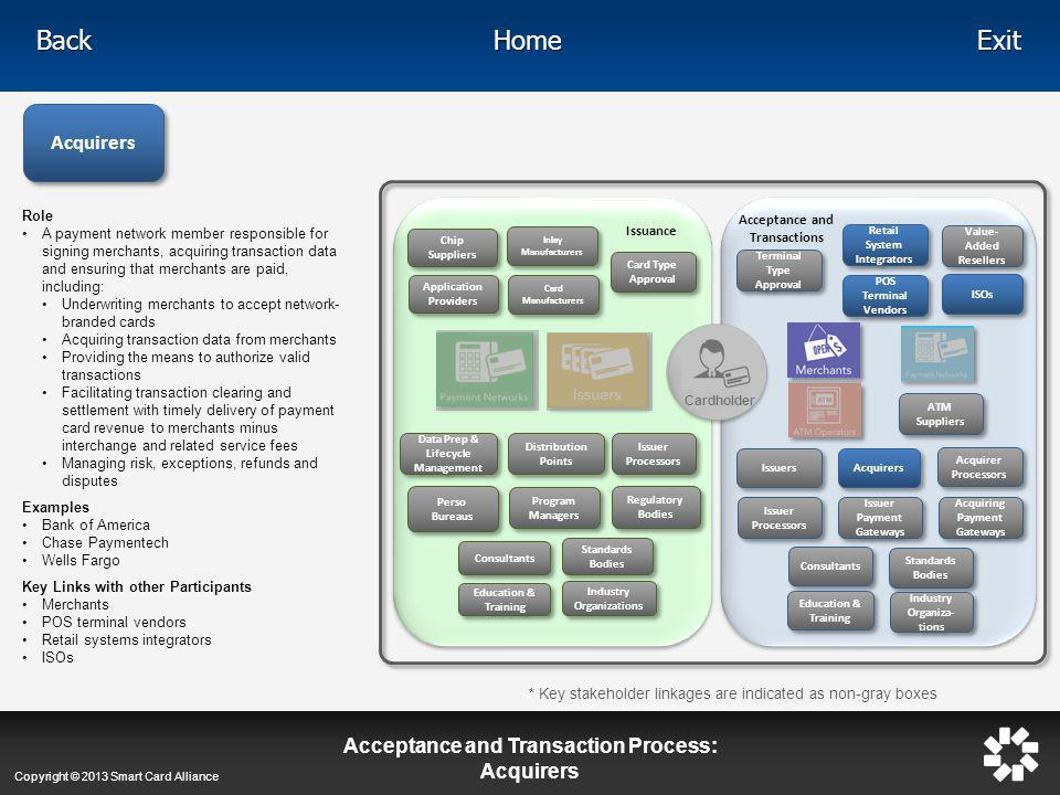 Acceptance and Transaction Process: Acquirers