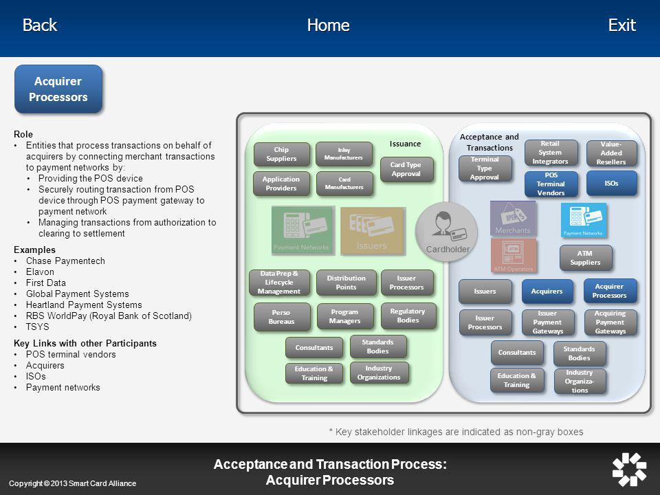 Acceptance and Transaction Process: Acquirer Processors