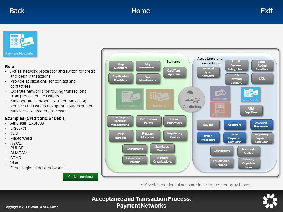 Acceptance and Transaction Process: Payment Networks
