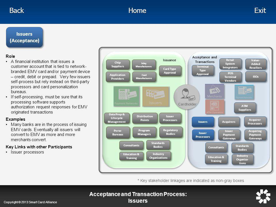 Acceptance and Transaction Process: Issuers