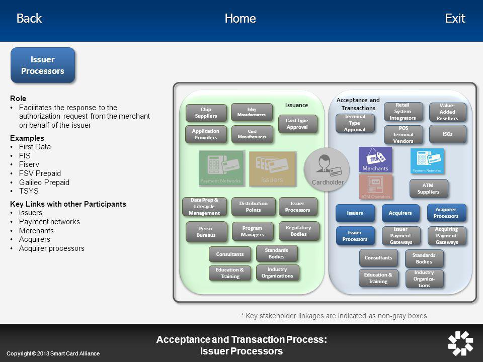 Acceptance and Transaction Process: Issuer Processors
