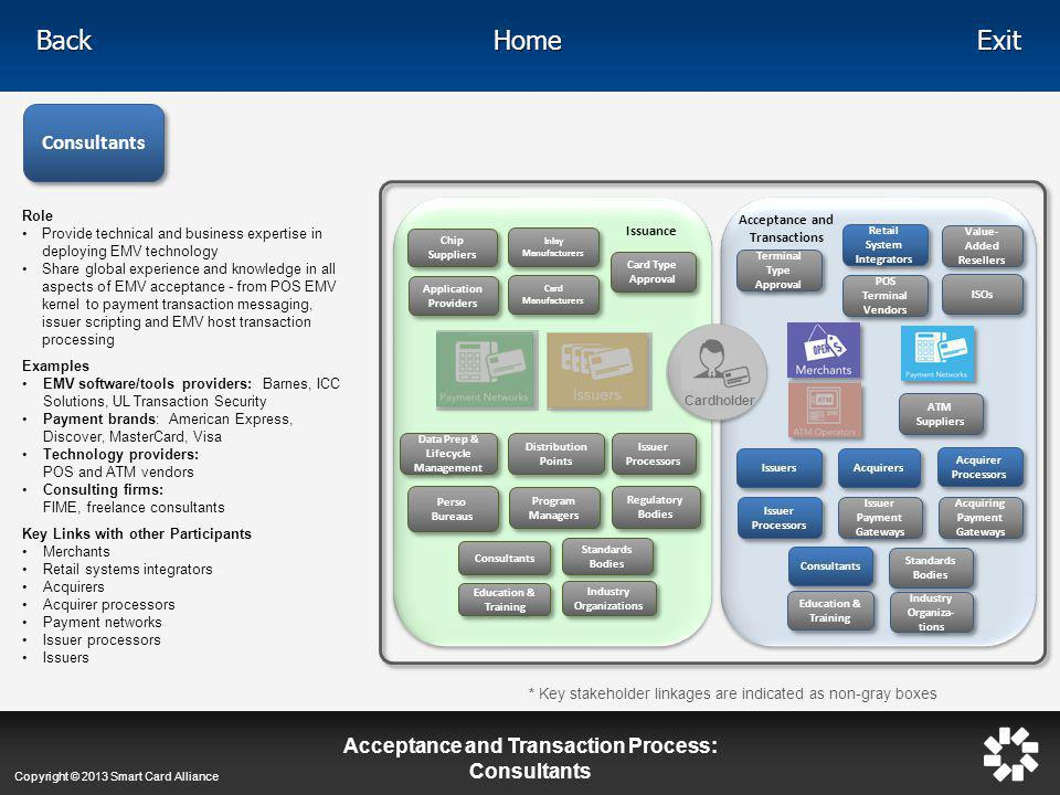 Acceptance and Transaction Process: Consultants