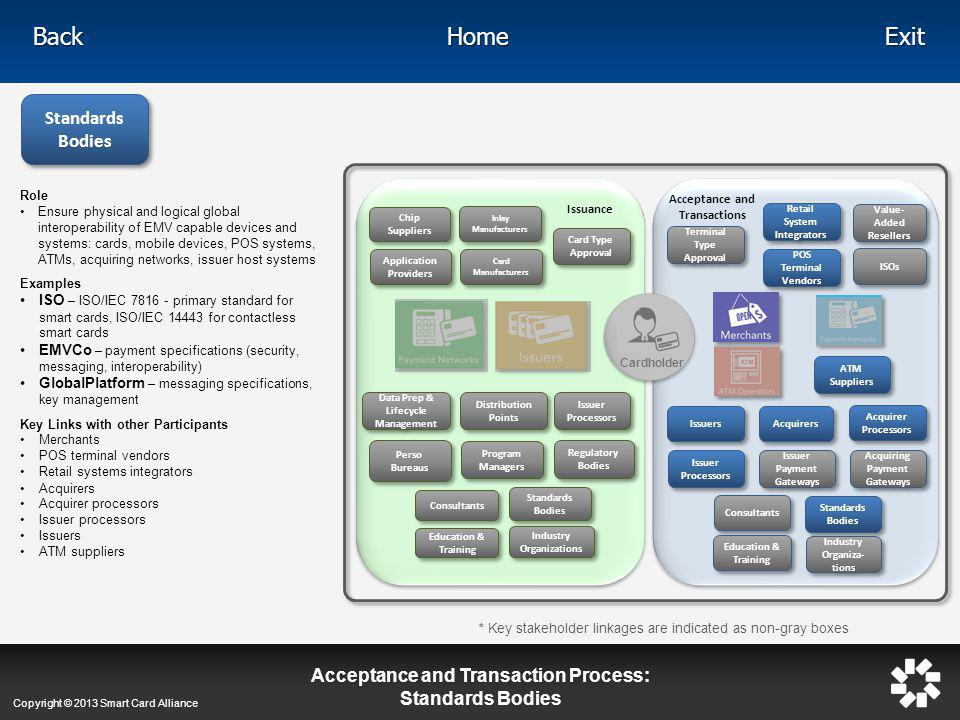Acceptance and Transaction Process: Standards Bodies