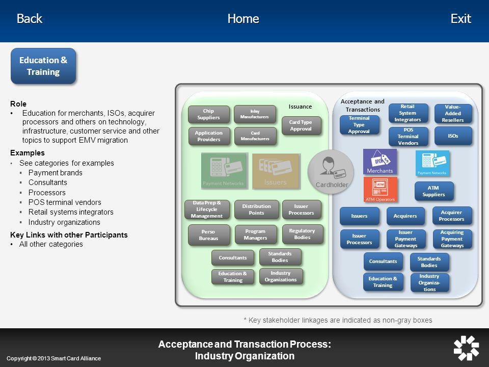 Acceptance and Transaction Process: Industry Organization