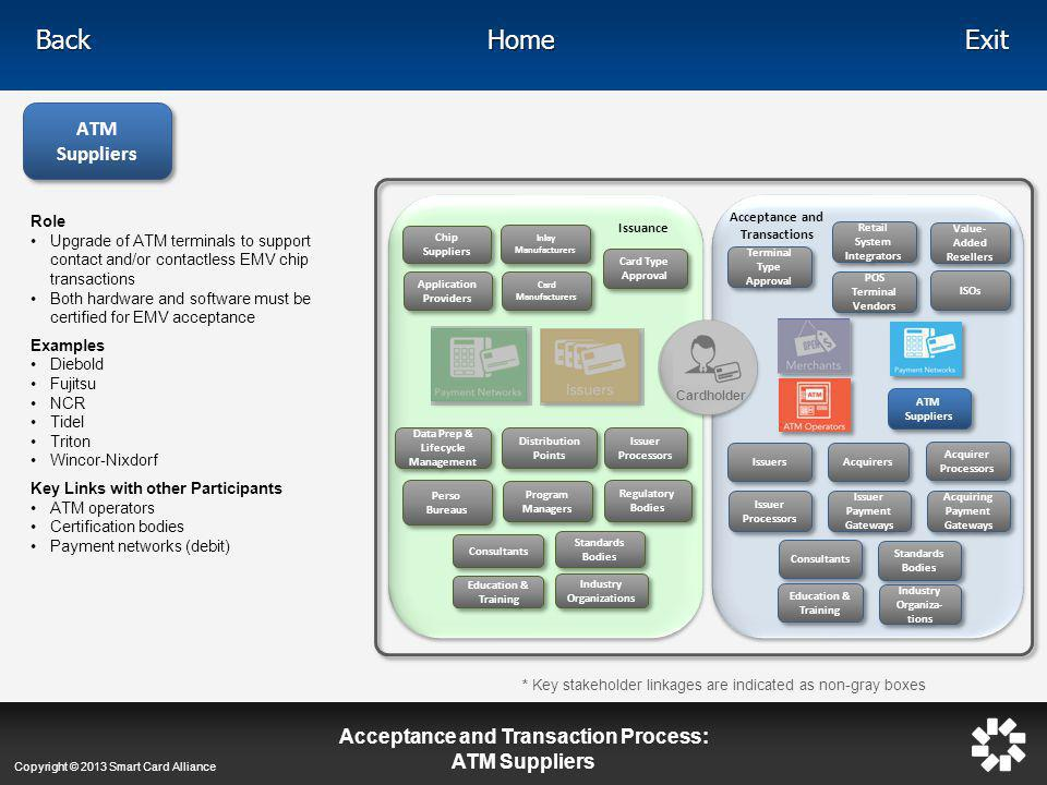 Acceptance and Transaction Process: ATM Suppliers