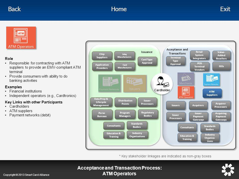 Acceptance and Transaction Process: ATM Operators
