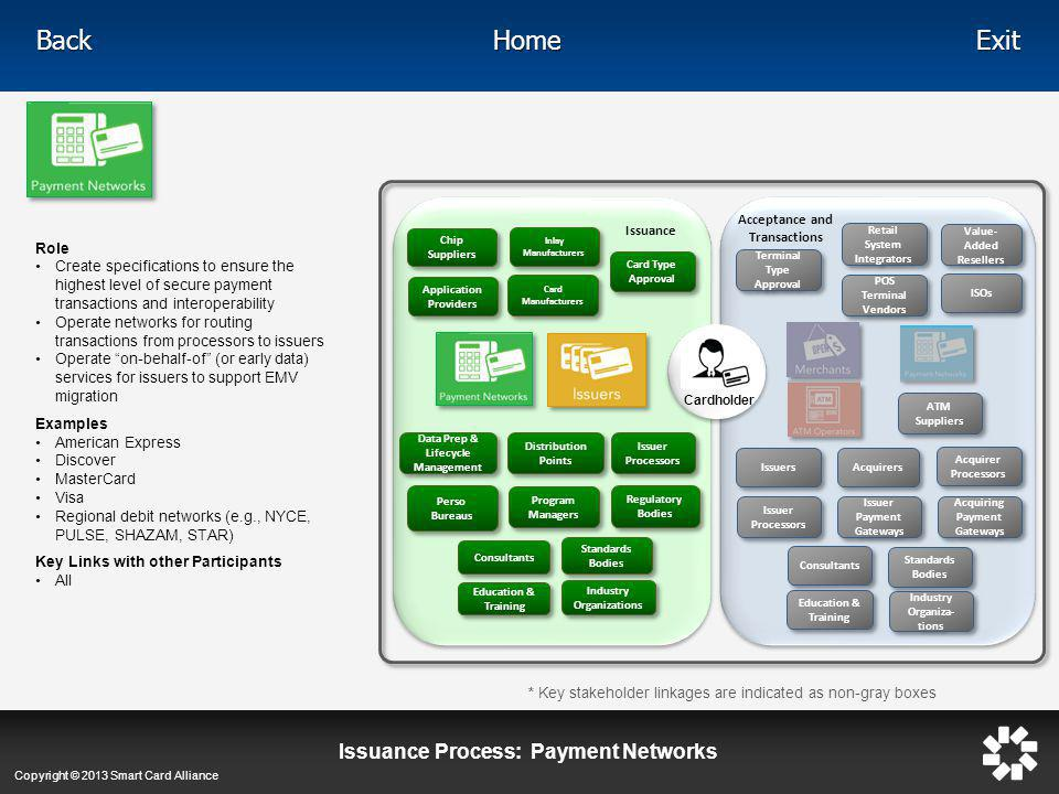 Issuance Process: Payment Networks
