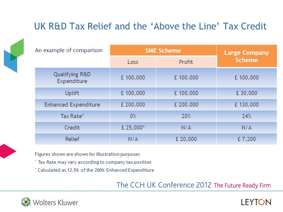UK R&D Tax Relief and the 'Above the Line' Tax Credit