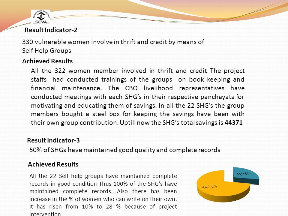 330 vulnerable women involve in thrift and credit by means of