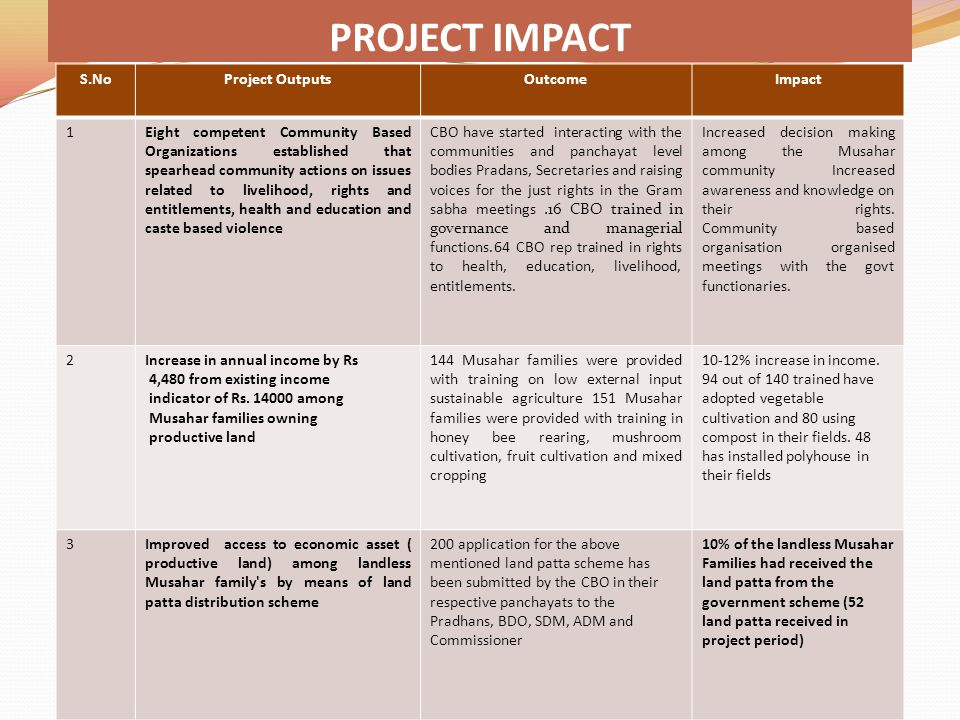 PROJECT IMPACT S.No Project Outputs Outcome Impact 1