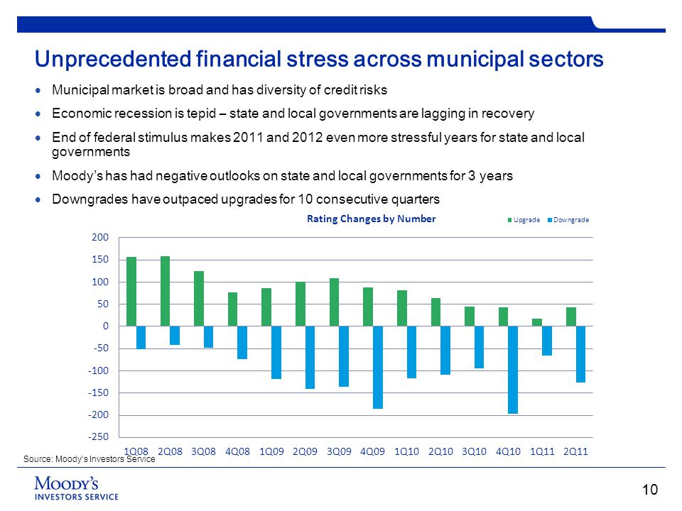 Unprecedented financial stress across municipal sectors